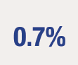 Icon of 0.7%