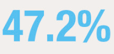 Icon of 47.2%