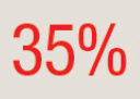 Icon of 35%