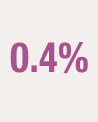 Icon of 0.4%