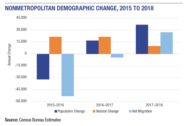Figure of demographic change