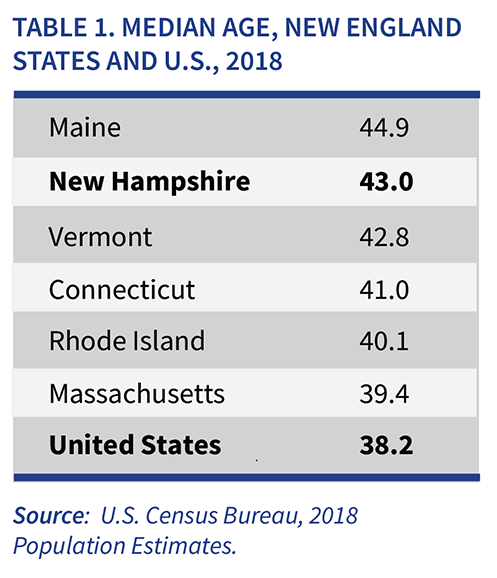 What is New Hampshire table showing Median Age for New England States and U.S.