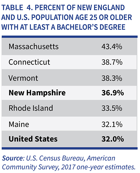 Table 4. Percent of New England and U.S. Population Age 25 or Older with at Least a Bachelor's Degree table