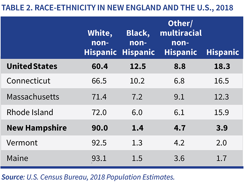 Race-ethnicity in New England and the U.S., 2018, table