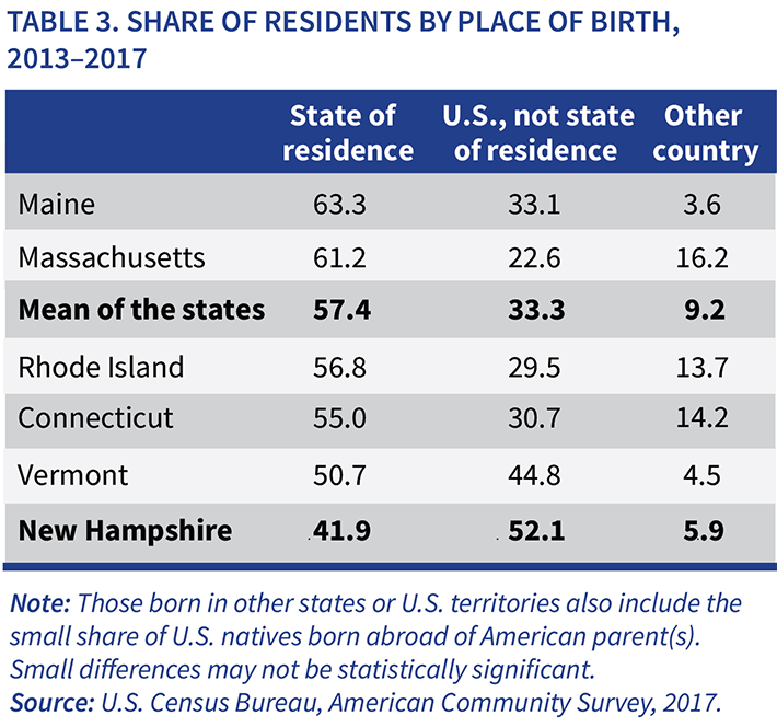 Table 3. Share of Residents by Place of Birth, 2013-2017