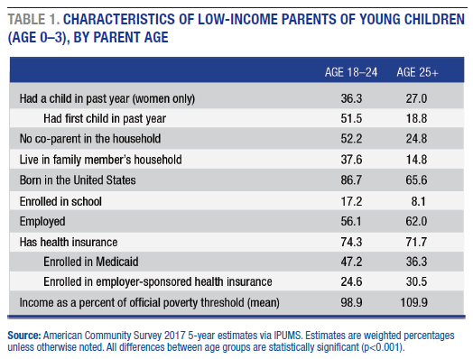 table 1 characteristics of low-income parents