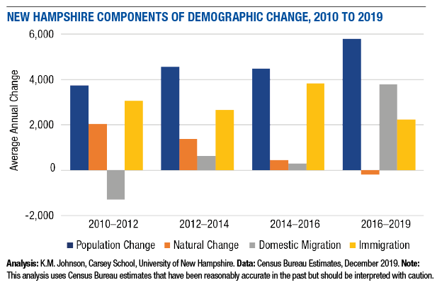 figure 1 NH demographic change