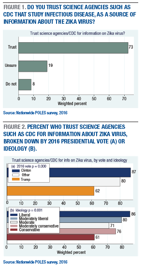 Figures-1-and-2-trust-science